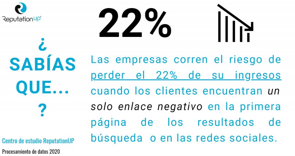 empresas pierden 22% ingresos cuando clientes encuentran 1 enlace negativo en primera página google o redes sociales