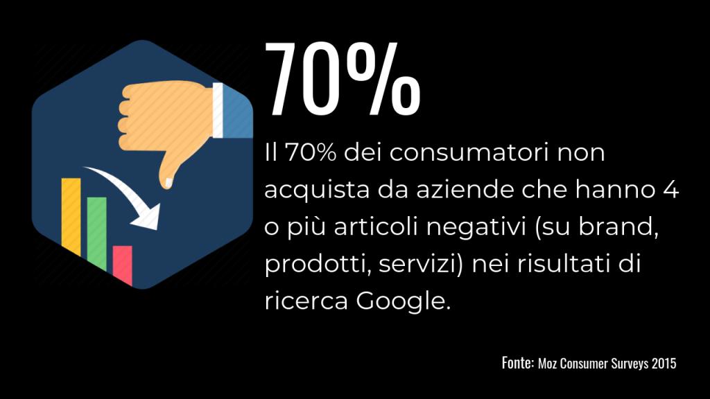 INFOGRAFICA 3 Statistiche articoli negativi su google impatto vendite