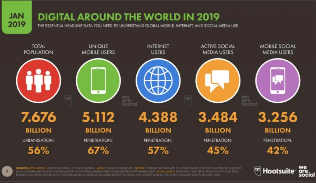 INFOGRAFICA 4 Percentuale di persone nel mondo che usano i social media