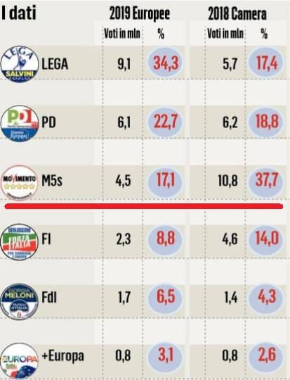 confronto voti m5s lega pd europee 2019 politiche 2018 il messaggero