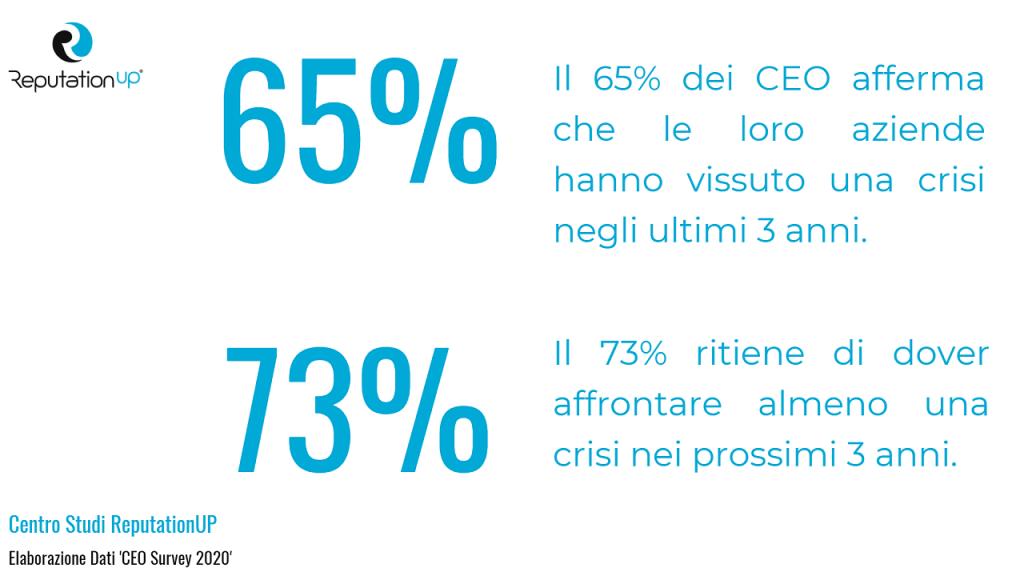 crisis management aziendale statistiche ceo dati 2020 reputationup