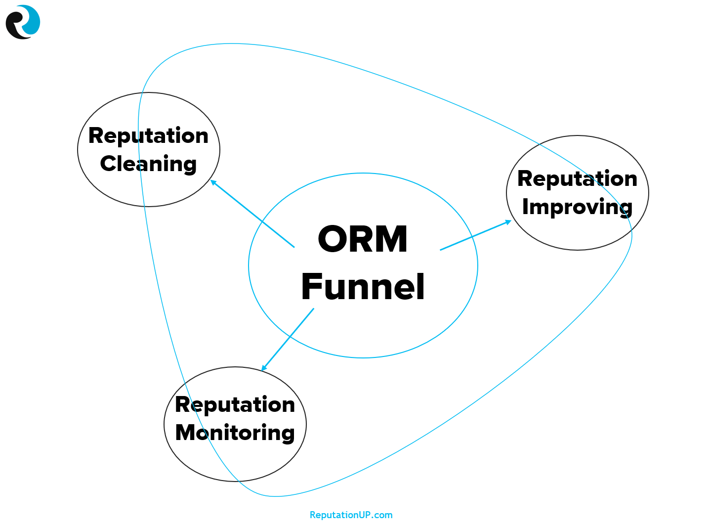 online reputation management funnel di reputationup