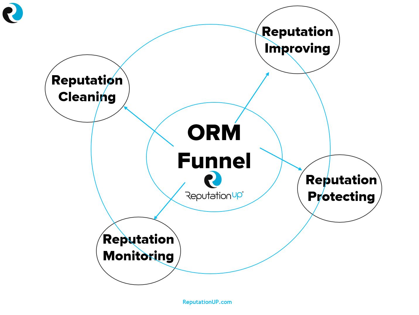 online reputation management funnel reputationup