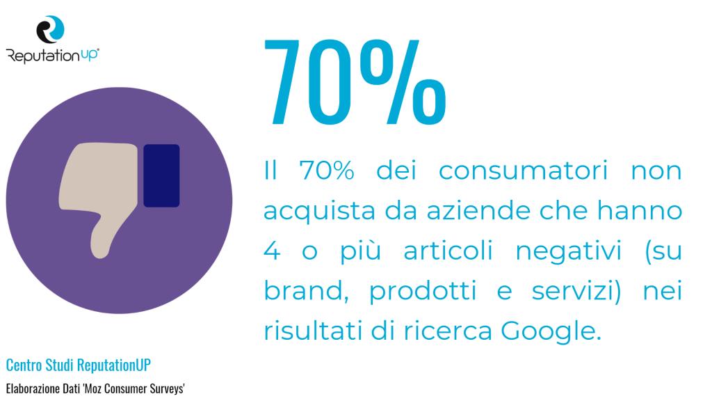 quale impatto hanno le recensioni negative google sulle vendite statistiche 2020 reputationup