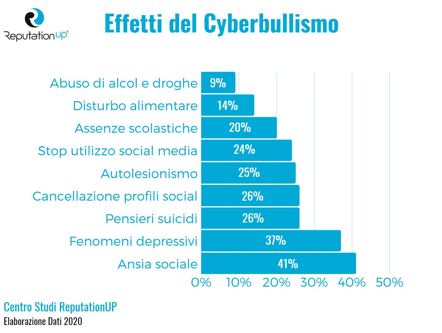 quali sono gli effetti del cyberbullismo centro studi reputationup