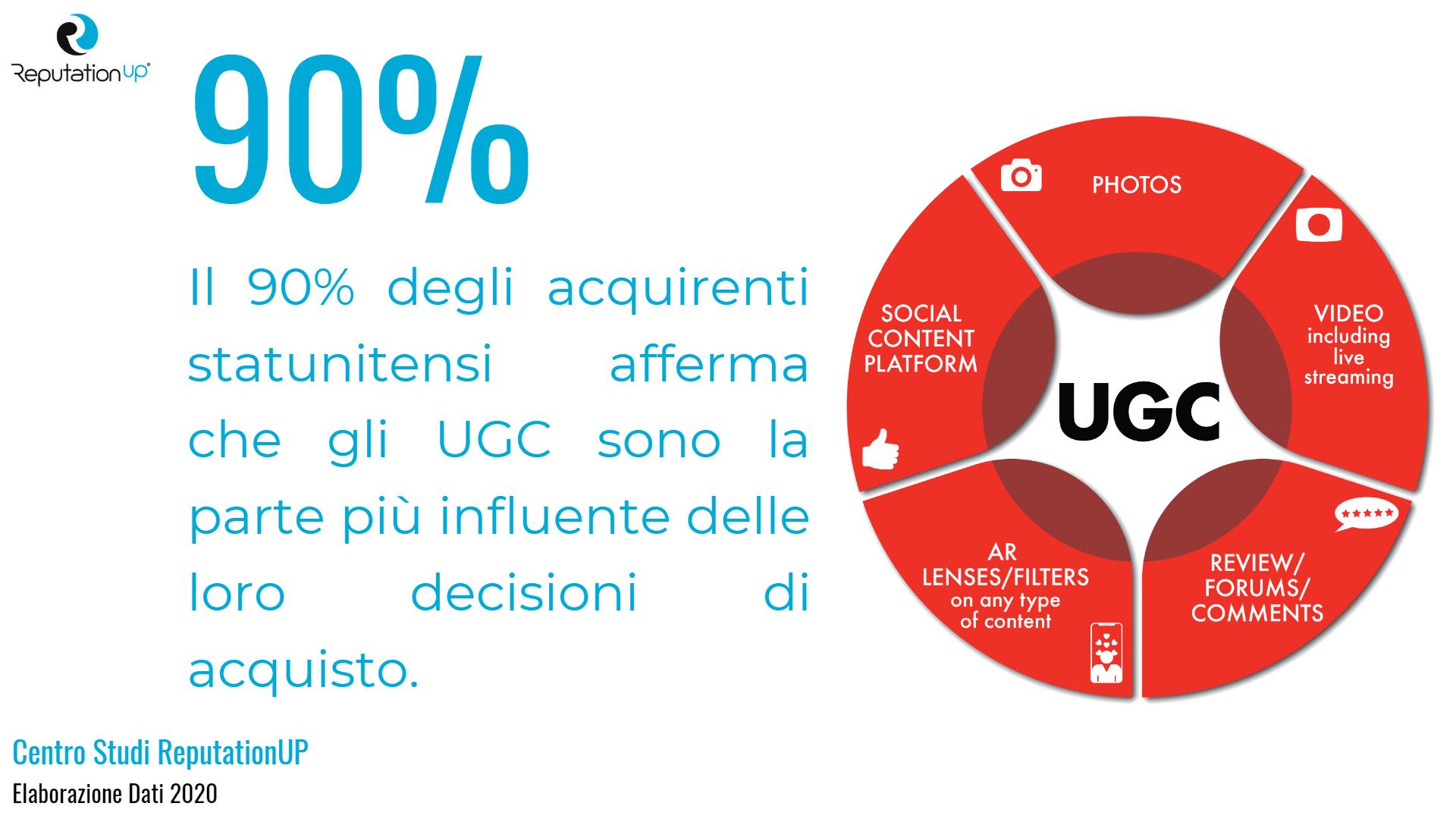 statistiche 2020 user generated content centro studi reputationup