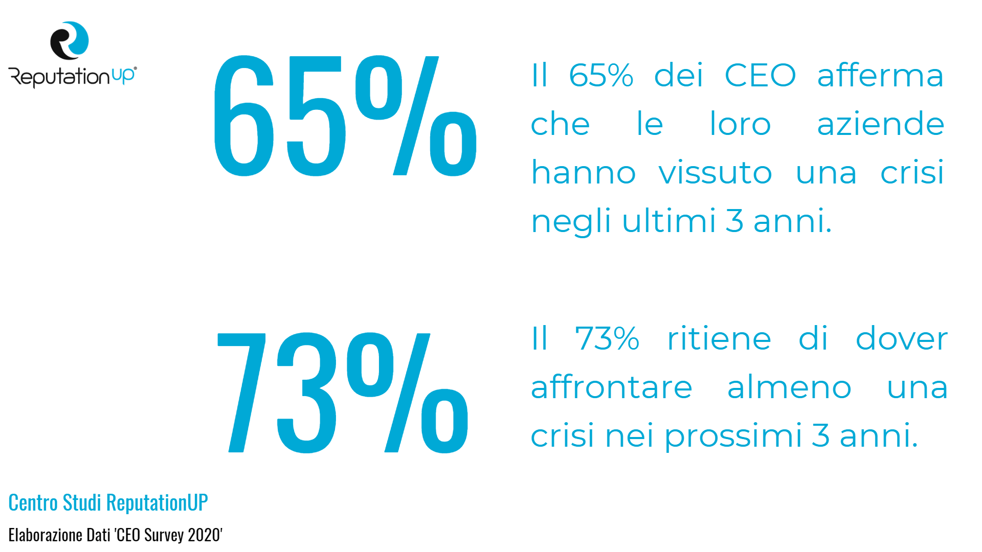 statistiche crisis management 2020 centro studi reputationup