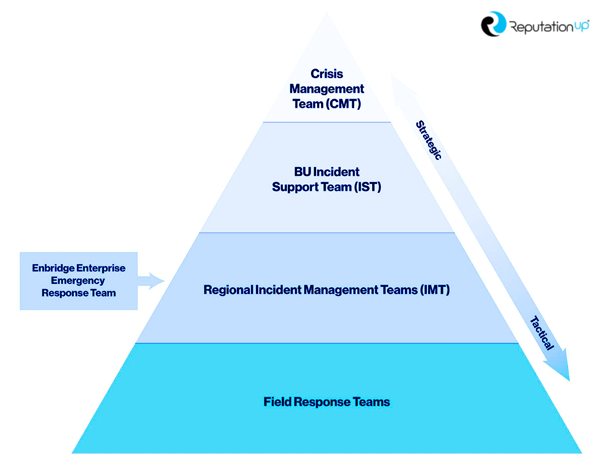 struttura piramidale del team di crisis management