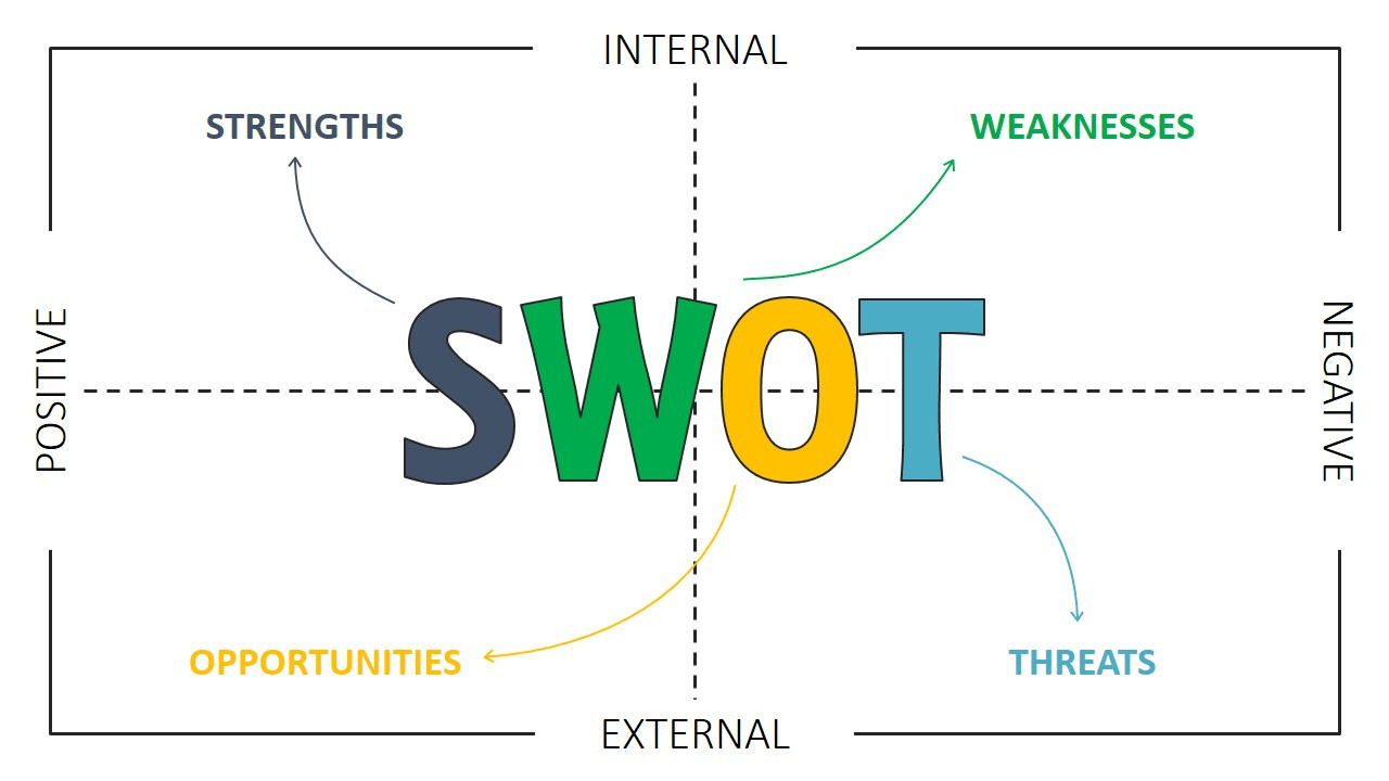 swot analysis power point template