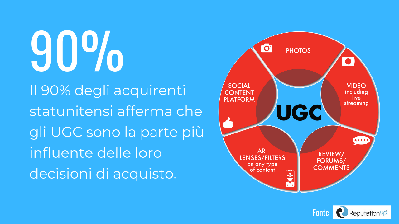 user generated content statistiche 2019