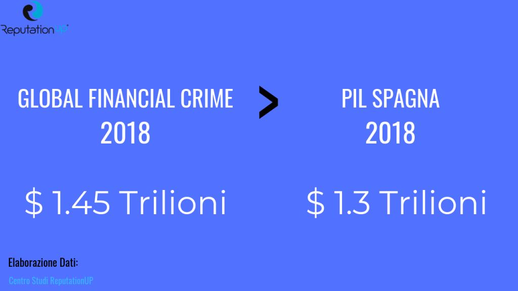 Crimini finanziari battono Pil Spagna