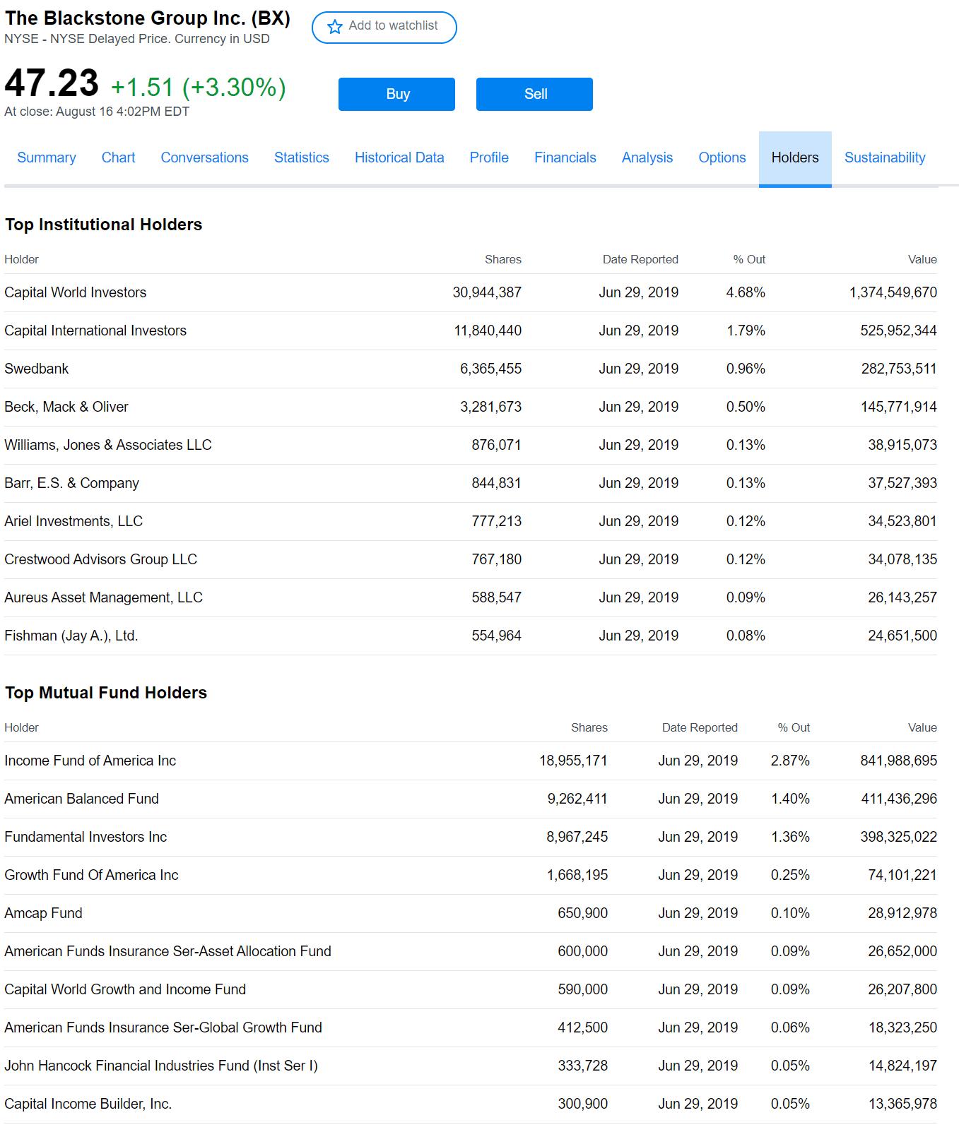 azionisti blackstone group