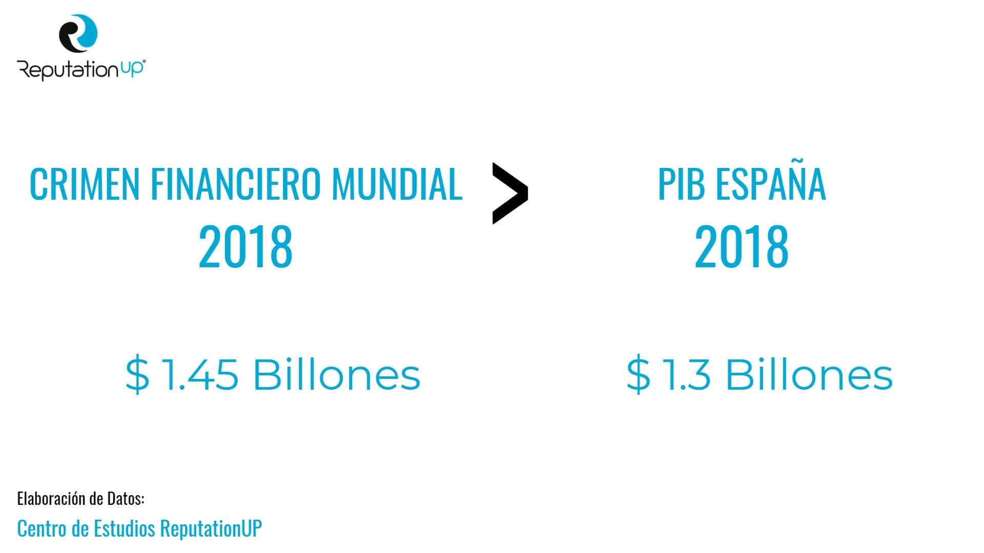 crimen financiero mundial maior de pib espana centro estudios reputationup world check