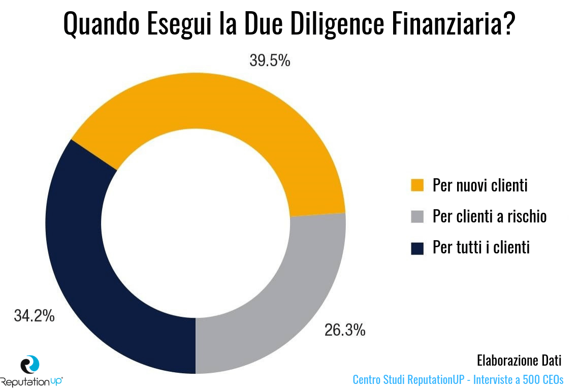 statistiche due diligence finanziaria centro studi reputation up