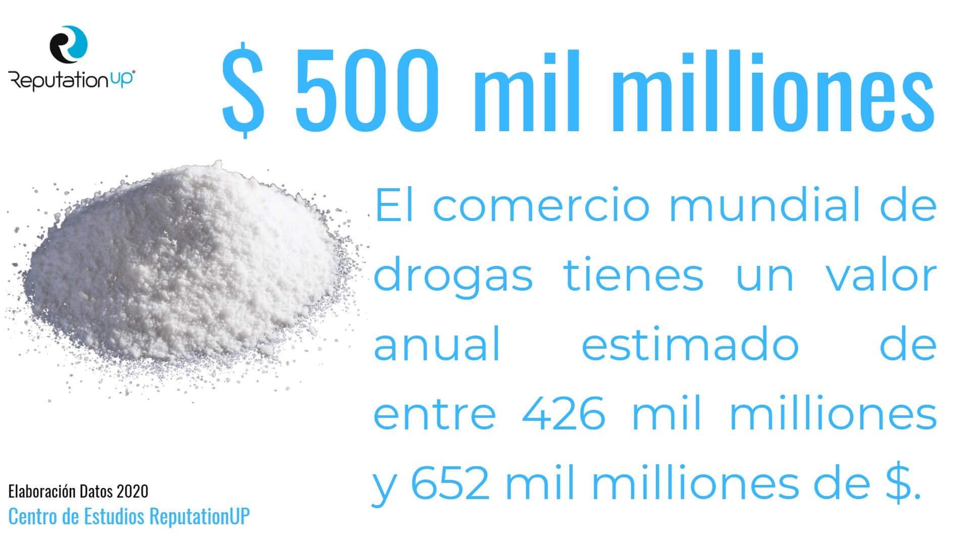 valor anual comercio mundial de drogas centro estudios reputationup world check