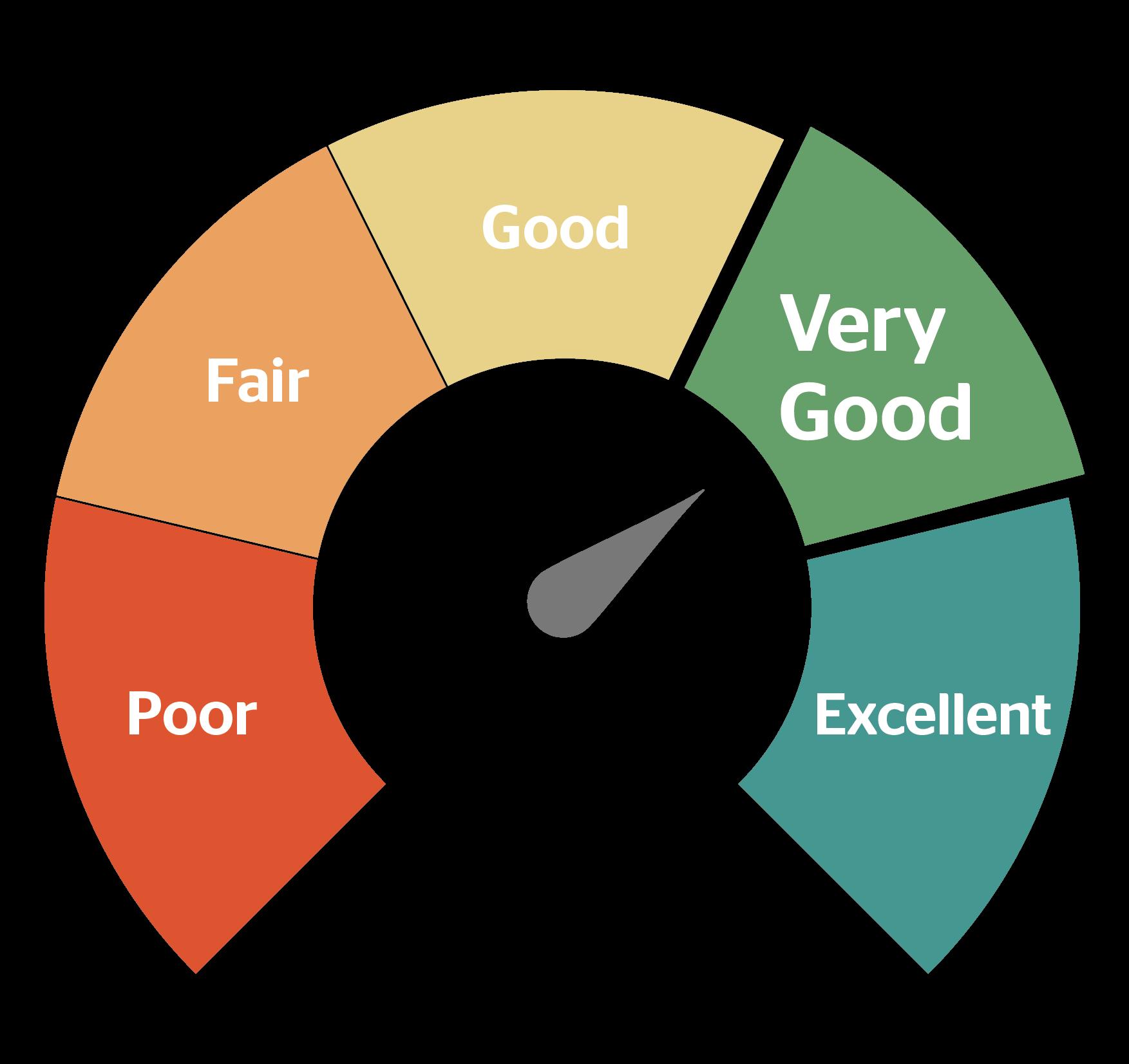 come misurare il tuo reputation score