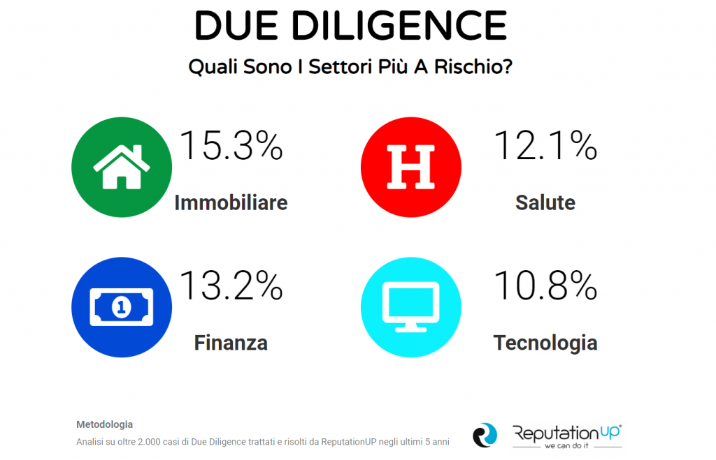 due diligence infografica reputationup