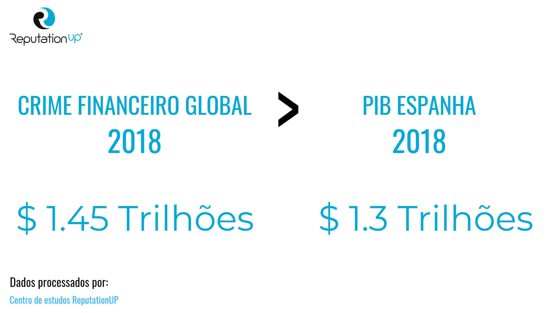 crime finaneiro global maior que pib espanha Centro de estudos reputationup