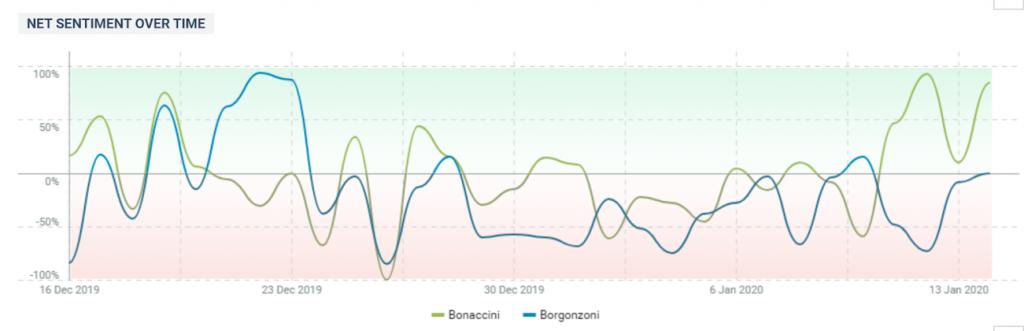 Bonaccini VS Borgonzoni l'andamento del Sentiment