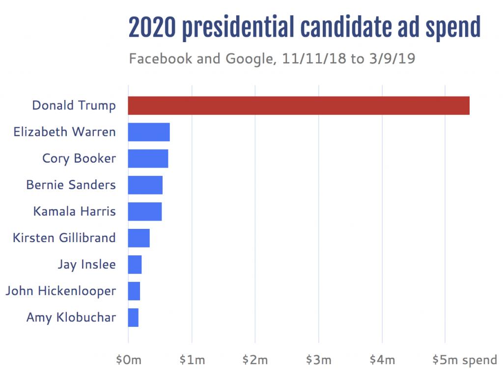 infografica investimenti pubblicitari online presidenziali usa 2020