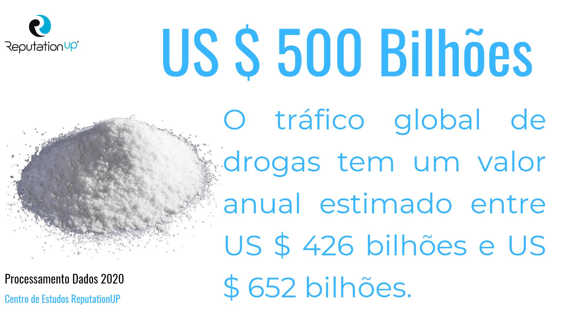 tráfico global de drogas valor anual estimado Centro de Estudos ReputationUP
