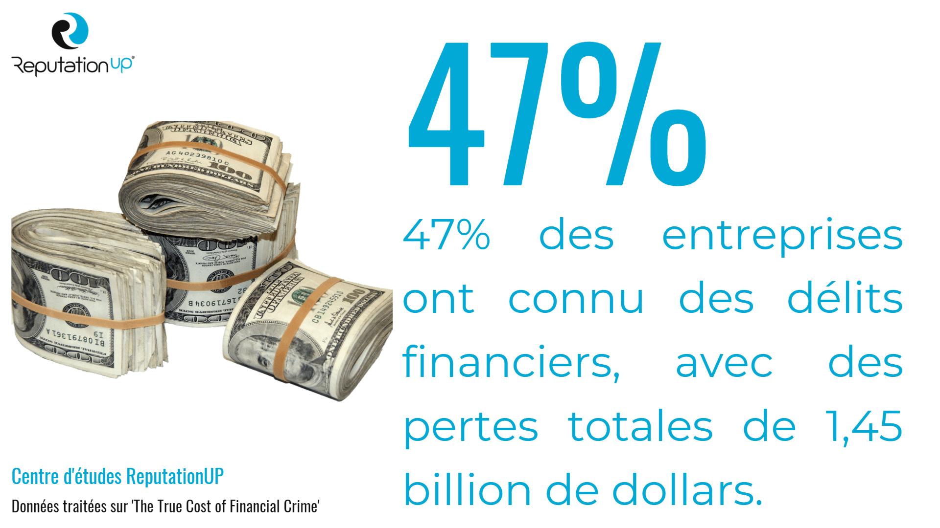 47% des entreprises ont connu des délits financiers