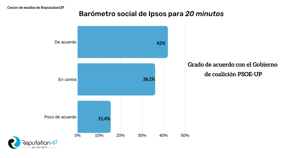 Barometro social de ipsos ReputationUP