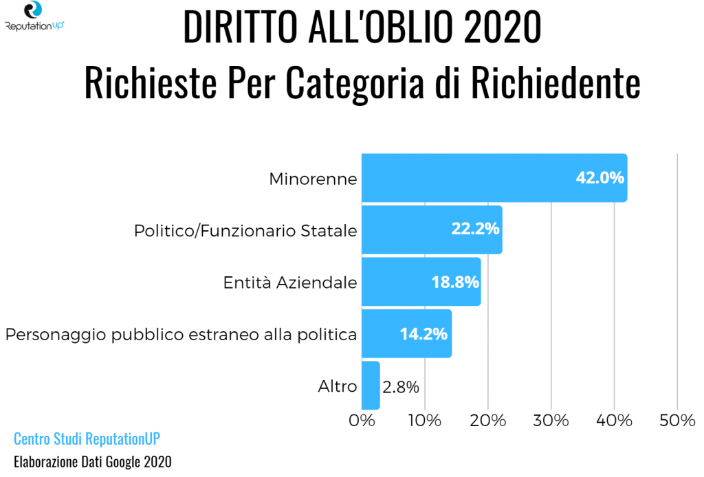 Diritto all'oblio 2020 richieste per categoria di richiedente studio reputation up