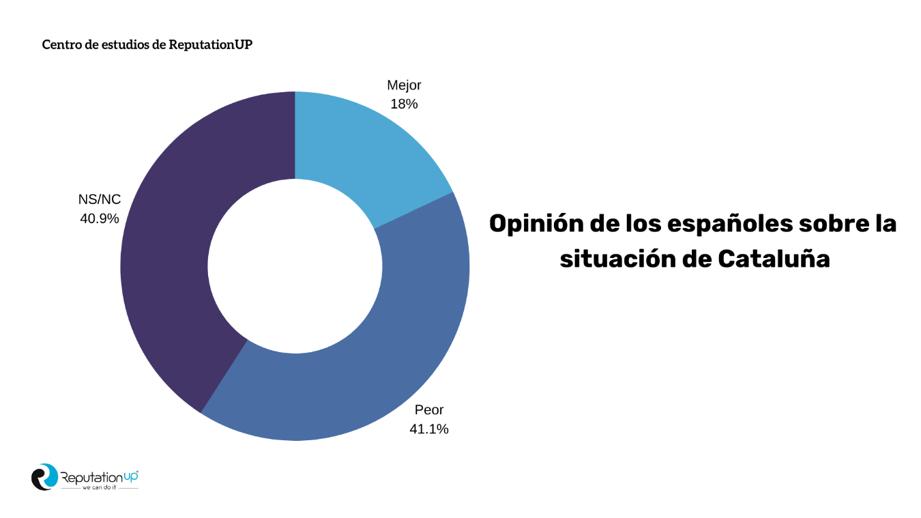 Opinion españoles cataluña ReputationUP