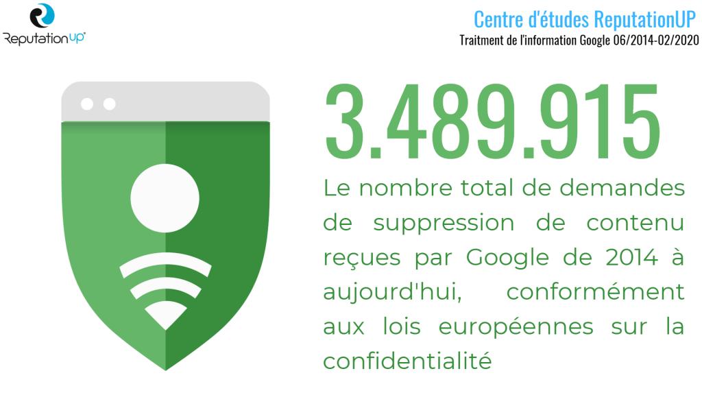 Combien de demandes de suppression d'URL Google a-t-il reçues depuis 2014, conformément aux lois européennes en vigueur sur la confidentialité?