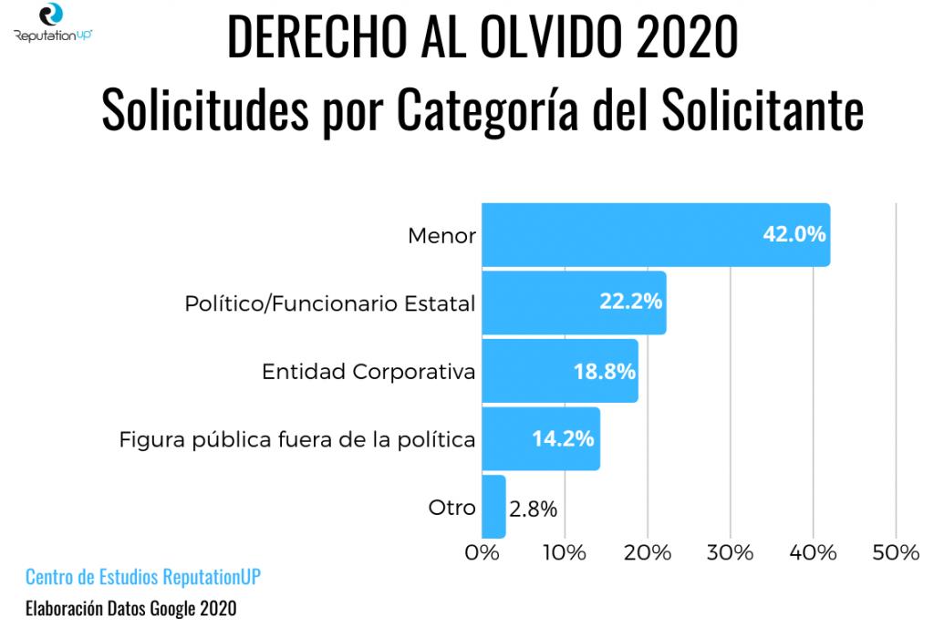 derecho al olvido 2020 solicitudes por categoría