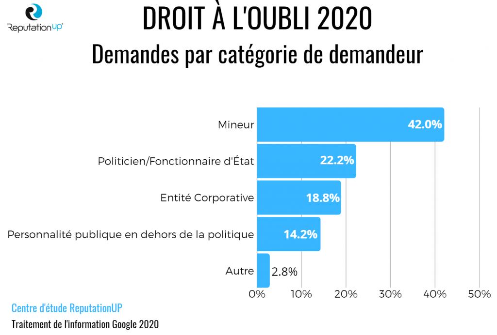 droit a l'oubli 2020 demandes par categorie de demandeur