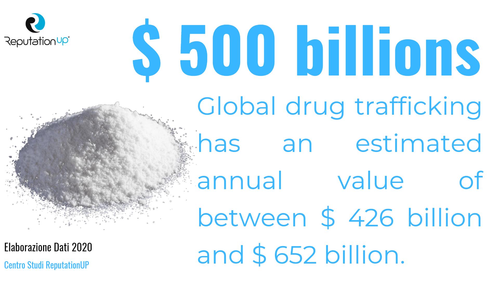 global drug trafficking estimated annual value 2020 reputationup statistic