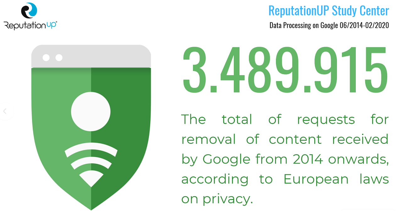 url removal requests received by Google from 2014 to date pursuant to current European privacy laws