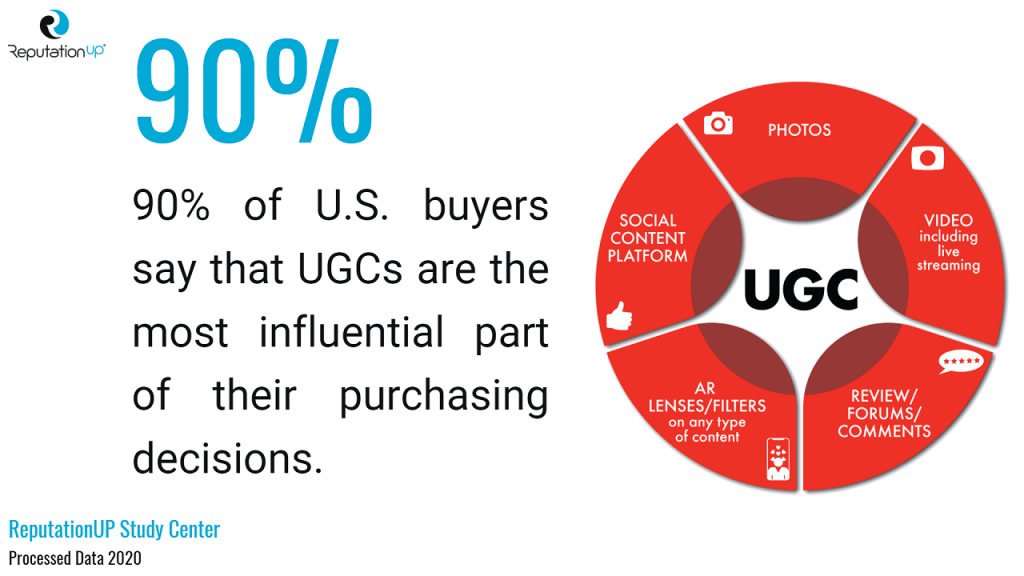 90% U.S. buyers UGCs the most influential part of purchasing decisions reputationup