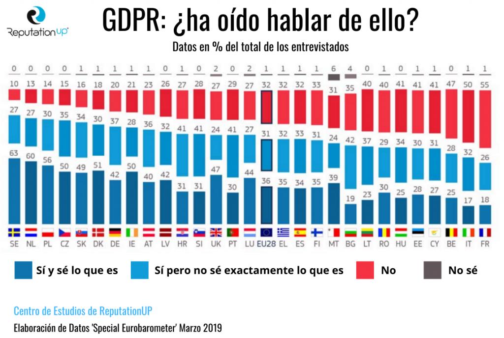 GDPR has oído hablar de ello GDPR qué es 2020 Infografía ReputationUP