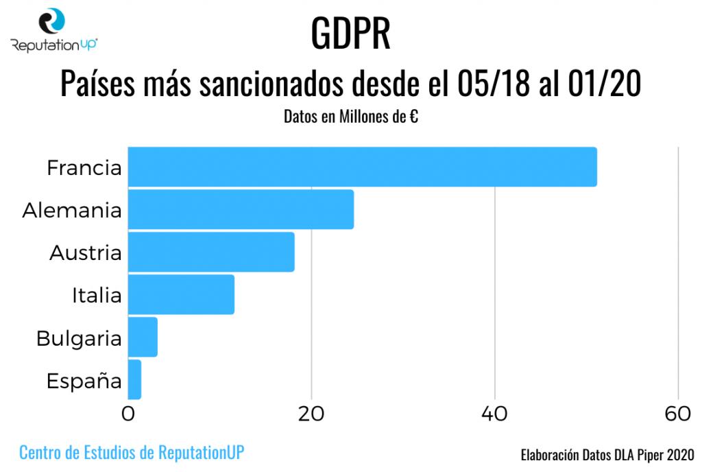 Países más sancionados GDPR qué es 2020. Infografía. ReputationUP