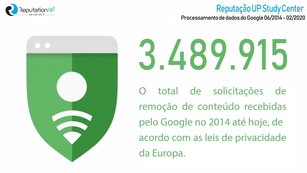 Quantas solicitações de remoção de URL o Google recebeu desde 2014, de acordo com as atuais leis de privacidade da Europa