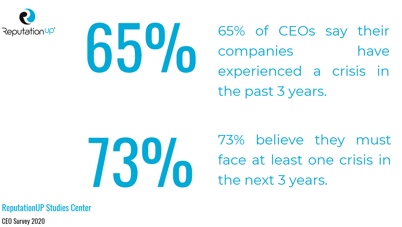 crisis management ceo statistics and facts