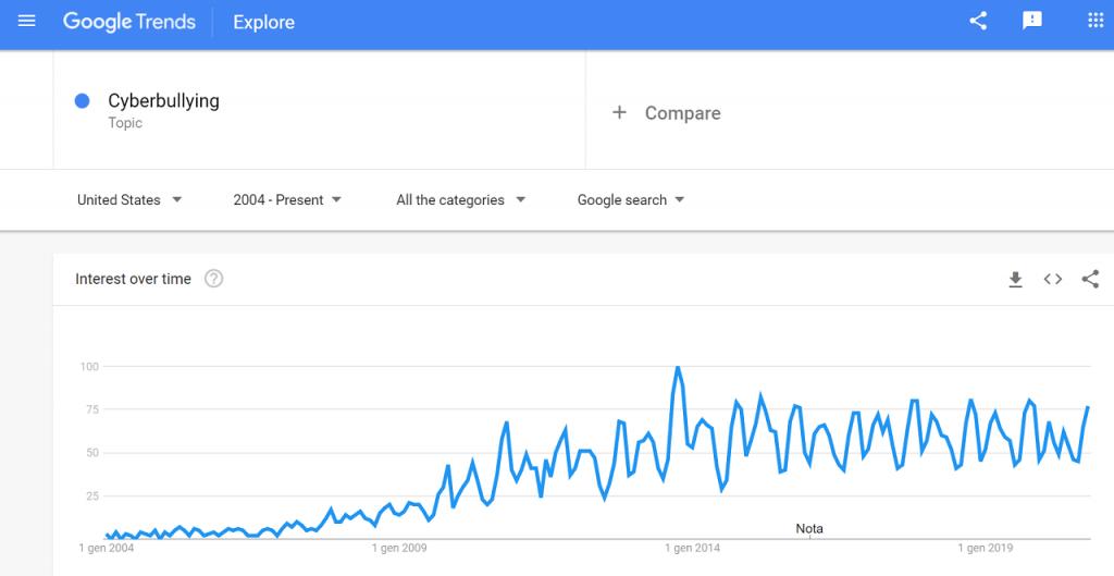 cyberbullying statistics reputationup google trends