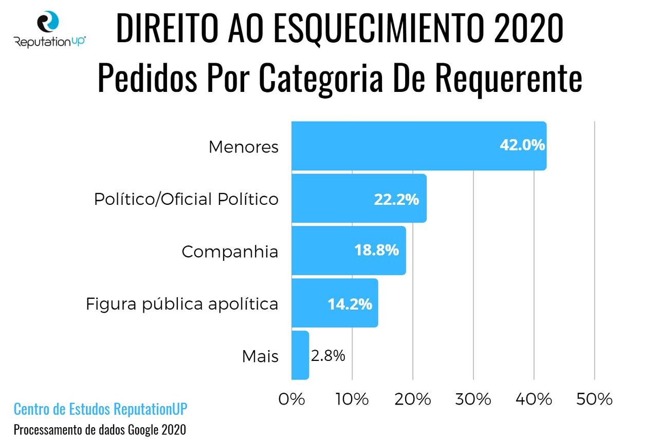 direito ao esquecimiento 2020 infografico reputationup