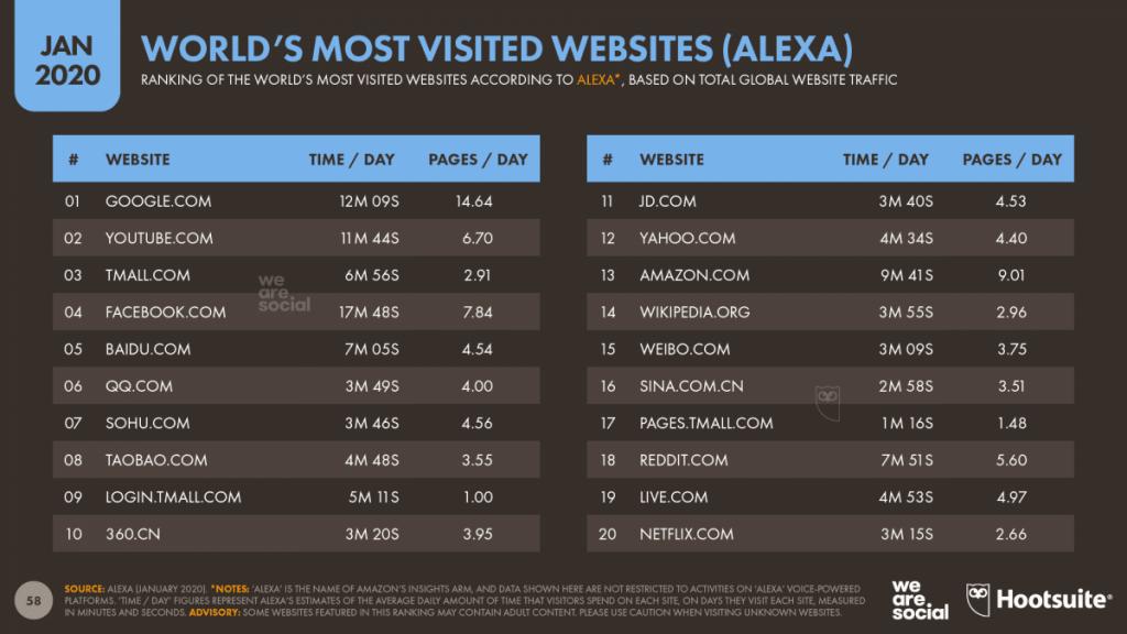 most visited websites desindexacion google reputationup 2020