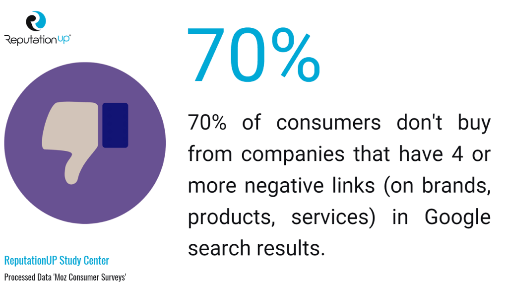 online reputation how negative results impact on consumer behaviour stats reputationup