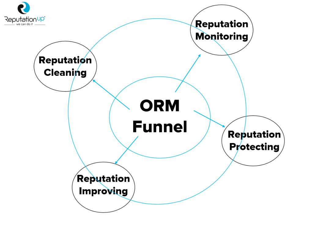 online reputation management funnel by reputationup