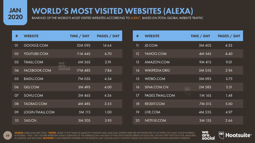 quali sono i siti più visitati al mondo classifica 2020 dati alexa hootsuite reputationup