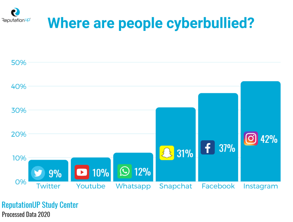 where are people cyberbullied cyberbullying stats reputationup