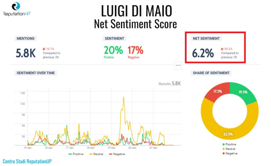 1 net sentiment score luigi di maio