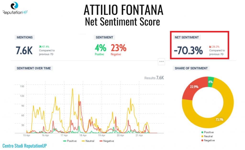 10 net sentiment score attilio fontana