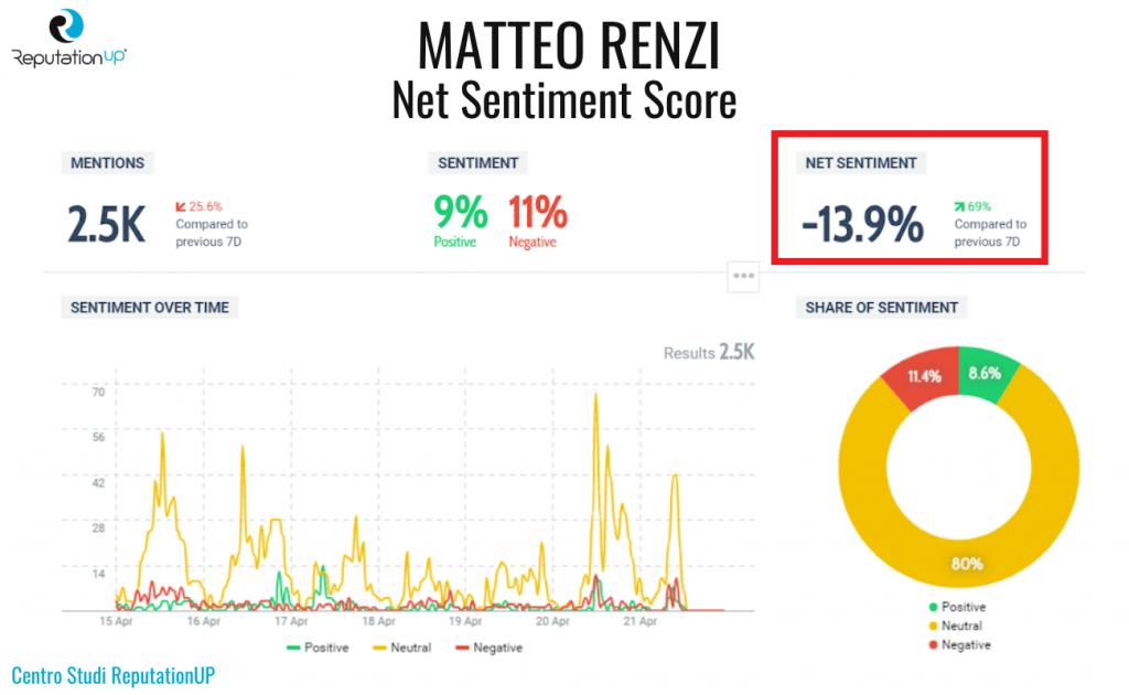 2 net sentiment score matteo renzi