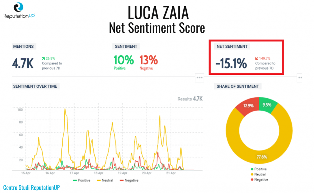 3 net sentiment score luca zaia